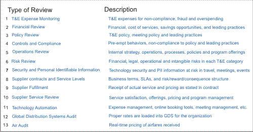 Audits or Reviews for T&E spendv3