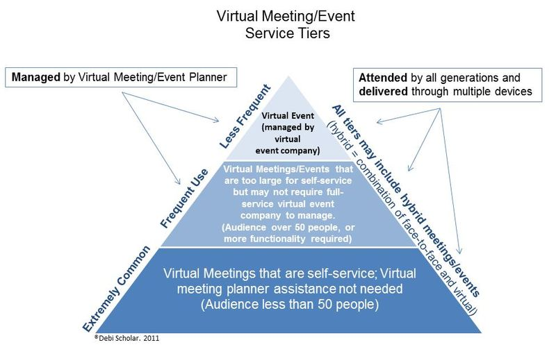 Virtual Meeting Event Service Tiers
