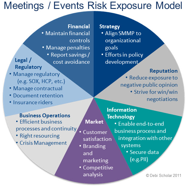 Debis Risk Exposure Wheel Model