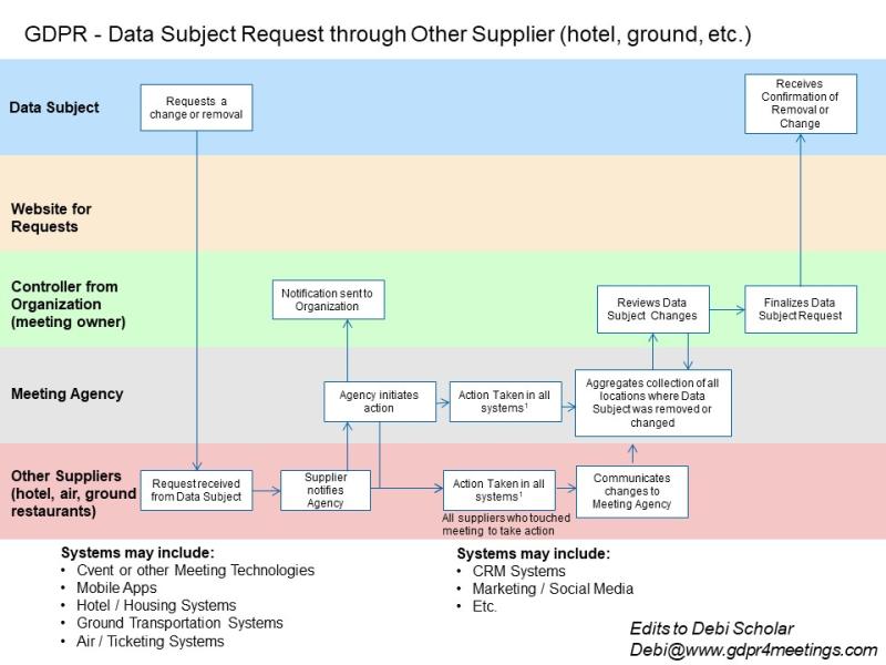GDPR Process 3